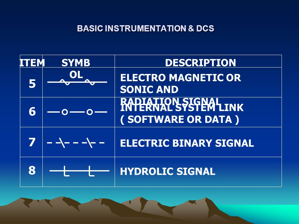 BASIC INSTRUMENTATION & DCS ITEMSYMB OL DESCRIPTION 7 ELECTRIC BINARY SIGNAL ELECTRO MAGNETIC OR SONIC AND RADIATION SIGNAL 5 INTERNAL SYSTEM LINK ( S