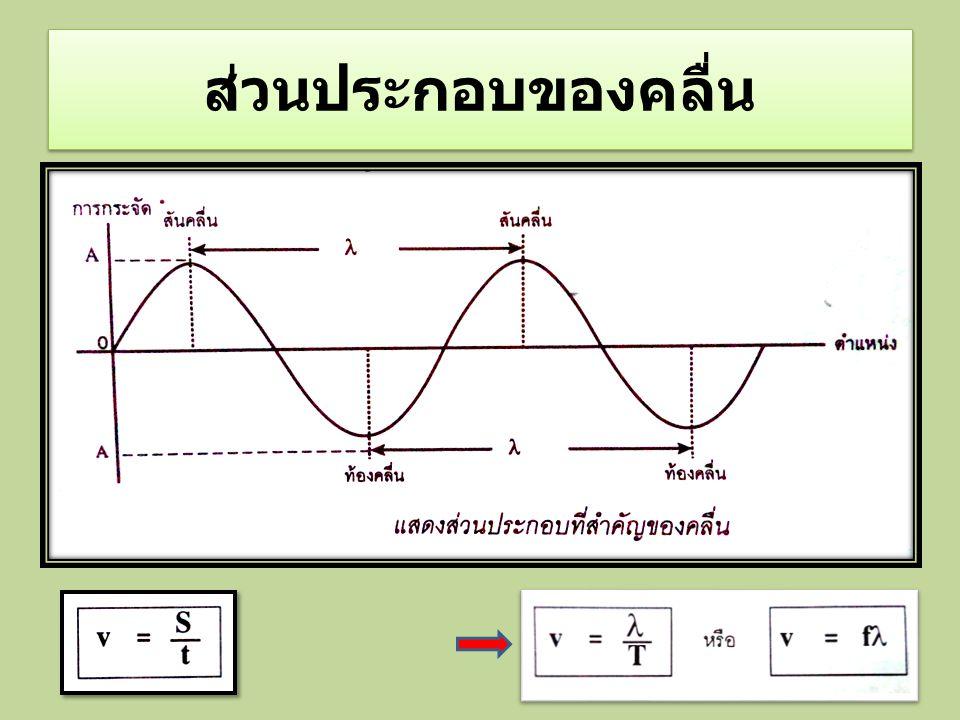 เฟส (Phase) คือวิธีการในการบอกตำแหน่งของ การเคลื่อนที่แบบคลื่น