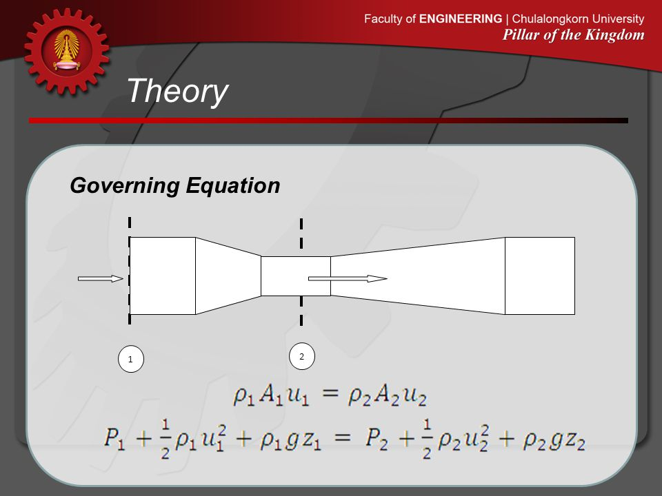 Theory Theoretical Volumetric Flow rate Definition of Volumetric Flow rate
