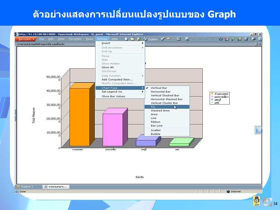 34 ตัวอย่างแสดงการเปลี่ยนแปลงรูปแบบของ Graph