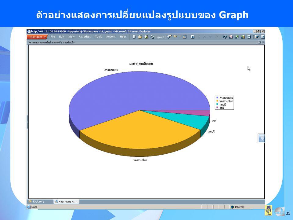 35 ตัวอย่างแสดงการเปลี่ยนแปลงรูปแบบของ Graph