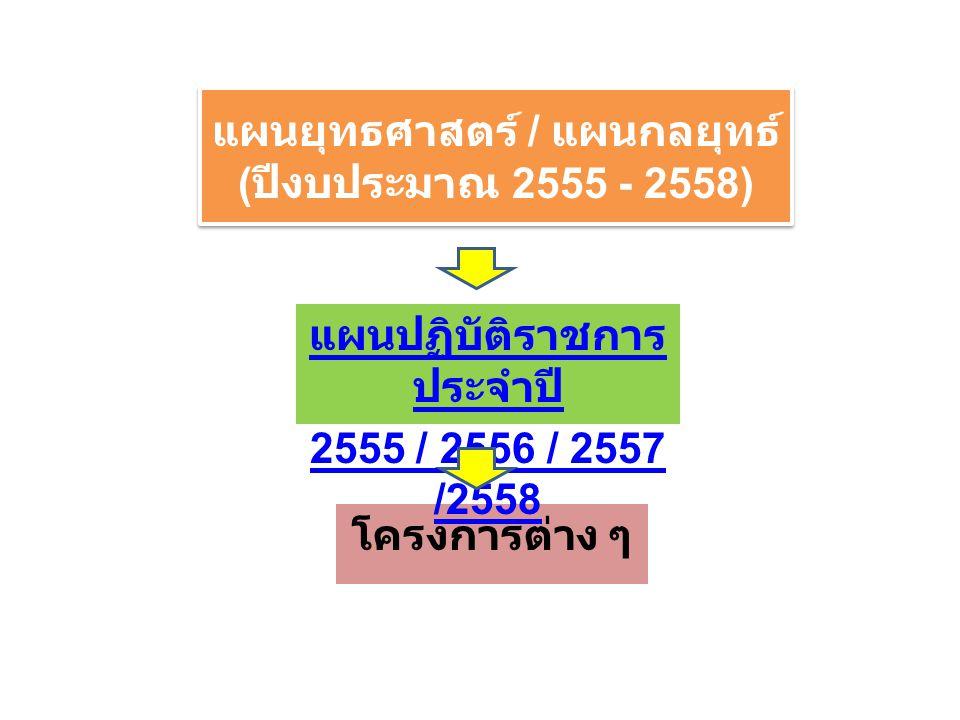 โครงการต่าง ๆ แผนยุทธศาสตร์ / แผนกลยุทธ์ ( ปีงบประมาณ 2555 - 2558) แผนปฏิบัติราชการ ประจำปี 2555 / 2556 / 2557 /2558