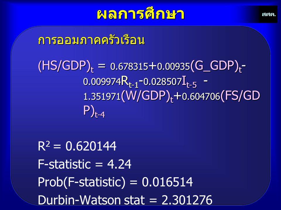 ผลการศึกษาการออมภาคครัวเรือน (HS/GDP) t = 0.678315 + 0.00935 (G_GDP) t - 0.009974 R t-1 - 0.028507 I t-5 - 1.351971 (W/GDP) t + 0.604706 (FS/GD P) t-4