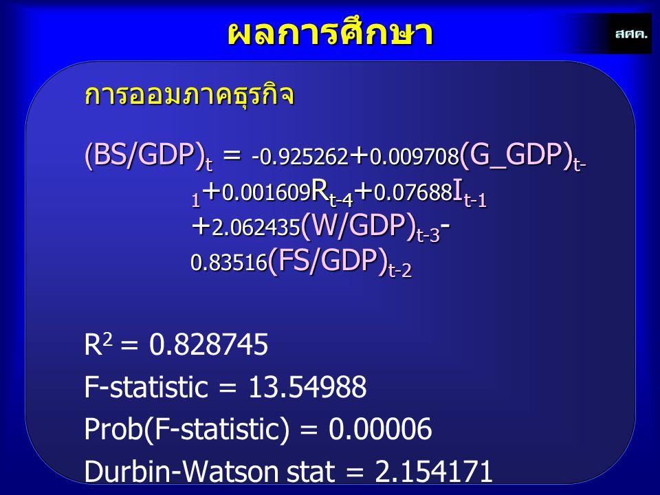 ผลการศึกษาการออมภาคธุรกิจ (BS/GDP) t = -0.925262 + 0.009708 (G_GDP) t- 1 + 0.001609 R t-4 + 0.07688 I t-1 + 2.062435 (W/GDP) t-3 - 0.83516 (FS/GDP) t-