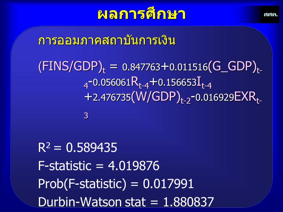 ผลการศึกษาการออมภาคสถาบันการเงิน (FINS/GDP) t = 0.847763 + 0.011516 (G_GDP) t- 4 - 0.056061 R t-4 + 0.156653 I t-4 + 2.476735 (W/GDP) t-2 - 0.016929 E