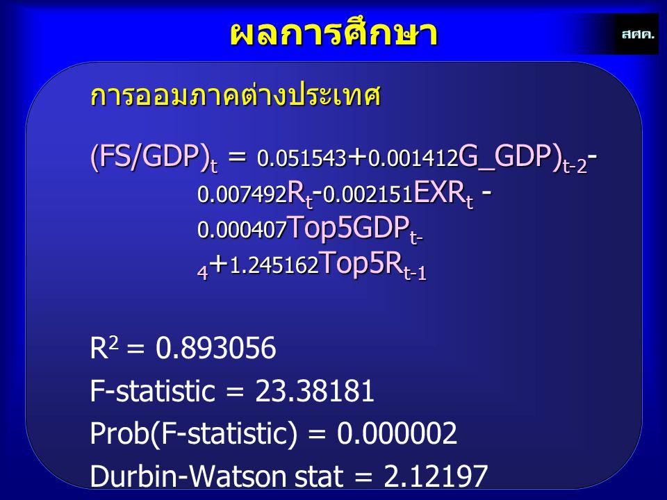 ผลการศึกษาการออมภาคต่างประเทศ (FS/GDP) t = 0.051543 + 0.001412 G_GDP) t-2 - 0.007492 R t - 0.002151 EXR t - 0.000407 Top5GDP t- 4 + 1.245162 Top5R t-1