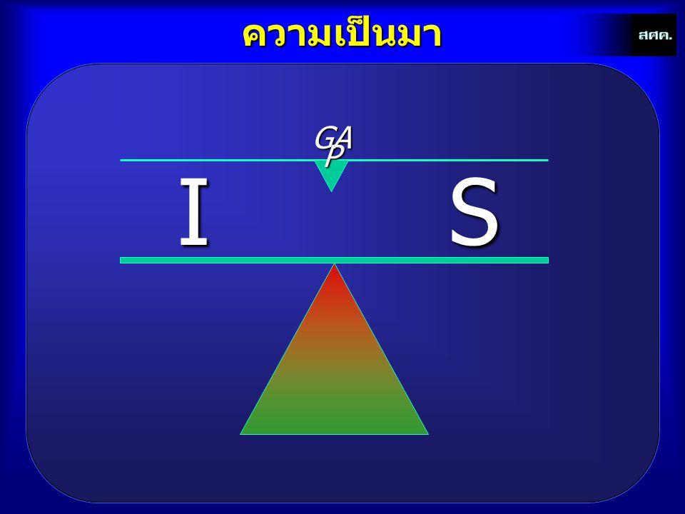 ผลการศึกษาการออมภาคสถาบันการเงิน (FINS/GDP) t = 0.847763 + 0.011516 (G_GDP) t- 4 - 0.056061 R t-4 + 0.156653 I t-4 + 2.476735 (W/GDP) t-2 - 0.016929 EXR t- 3 R 2 = 0.589435 F-statistic = 4.019876 Prob(F-statistic) = 0.017991 Durbin-Watson stat = 1.880837
