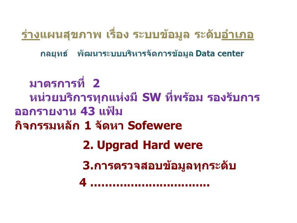 15 มาตรการที่ 2 หน่วยบริการทุกแห่งมี SW ที่พร้อม รองรับการ ออกรายงาน 43 แฟ้ม กิจกรรมหลัก 1 จัดหา Sofewere 2. Upgrad Hard were 3.การตรวจสอบข้อมูลทุกระด