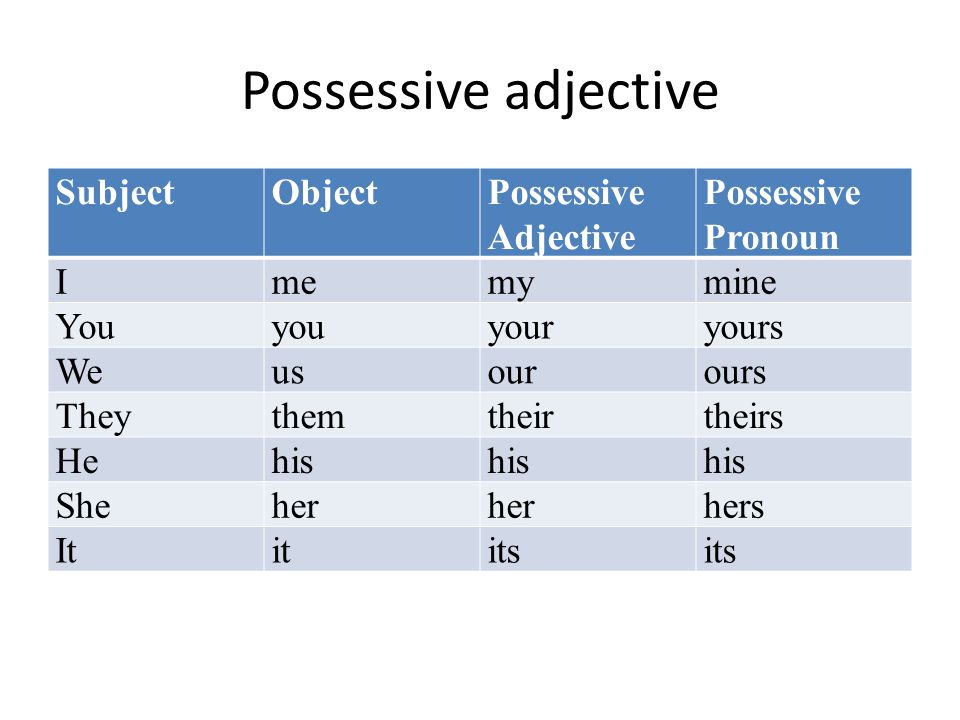 Possessive adjective SubjectObjectPossessive Adjective Possessive Pronoun Imemymine Youyouyouryours Weusourours Theythemtheirtheirs Hehis Sheher hers