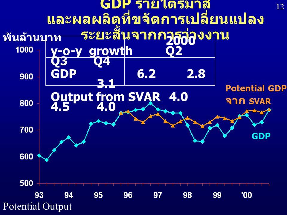 Potential Output 12 GDP รายไตรมาส และผลผลิตที่ขจัดการเปลี่ยนแปลง ระยะสั้นจากการว่างงาน พันล้านบาท Potential GDP จาก SVAR GDP 2000 y-o-y growth Q2 Q3 Q