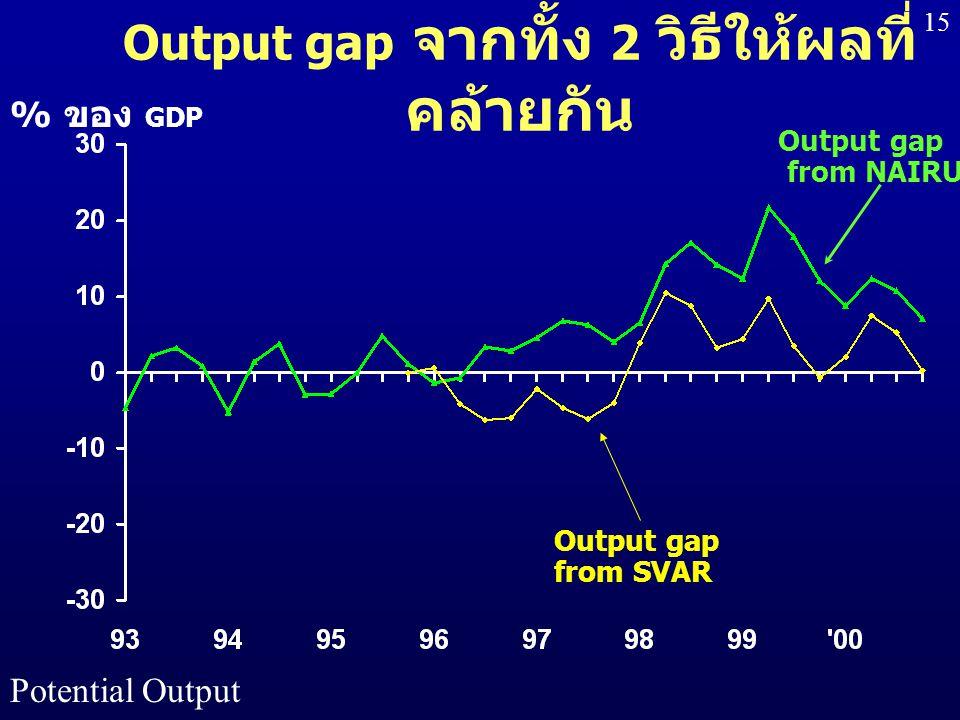 Potential Output 15 % ของ GDP Output gap from NAIRU Output gap from SVAR Output gap จากทั้ง 2 วิธีให้ผลที่ คล้ายกัน