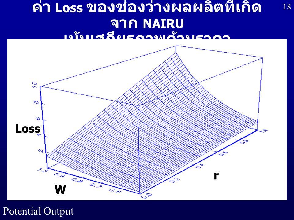 Potential Output 18 ค่า Loss ของช่องว่างผลผลิตที่เกิด จาก NAIRU เน้นเสถียรภาพด้านราคา Loss W r