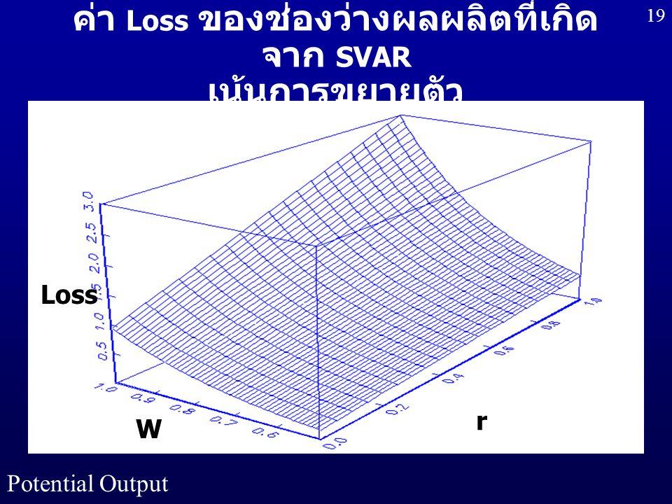 Potential Output 19 ค่า Loss ของช่องว่างผลผลิตที่เกิด จาก SVAR เน้นการขยายตัว Loss r W r