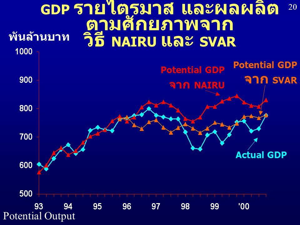 Potential Output 20 GDP รายไตรมาส และผลผลิต ตามศักยภาพจาก วิธี NAIRU และ SVAR พันล้านบาท Potential GDP จาก SVAR Actual GDP Potential GDP จาก NAIRU