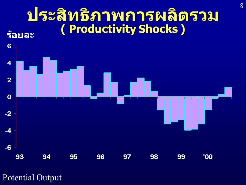Potential Output 8 ประสิทธิภาพการผลิตรวม ( Productivity Shocks ) ร้อยละ