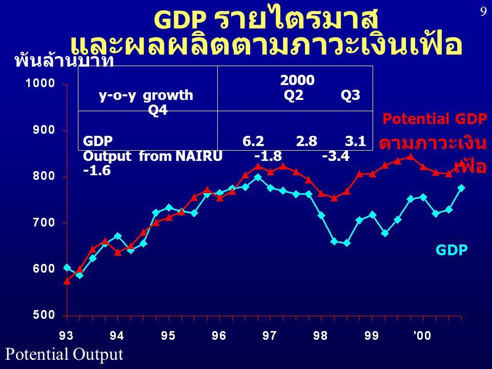 Potential Output 9 GDP รายไตรมาส และผลผลิตตามภาวะเงินเฟ้อ พันล้านบาท Potential GDP ตามภาวะเงิน เฟ้อ GDP 2000 y-o-y growth Q2 Q3 Q4 GDP 6.2 2.8 3.1 Out