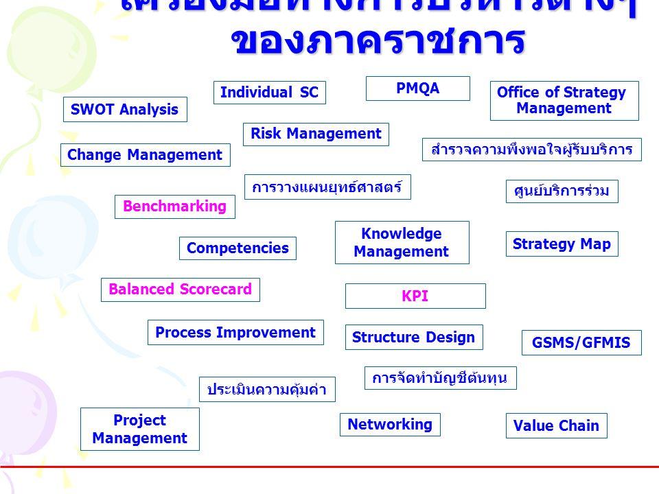 เครื่องมือทางการบริหารต่างๆ ของภาคราชการ SWOT Analysis Value Chain Risk Management Process Improvement Structure Design Benchmarking Change Management