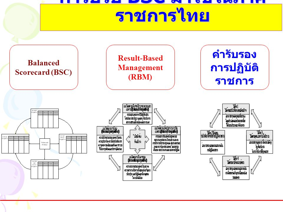 การปรับ BSC มาใช้ในภาค ราชการไทย Balanced Scorecard (BSC) Result-Based Management (RBM) คำรับรอง การปฏิบัติ ราชการ