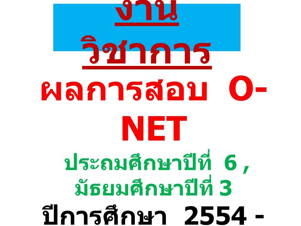 งาน วิชาการ ผลการสอบ O- NET ประถมศึกษาปีที่ 6, มัธยมศึกษาปีที่ 3 ปีการศึกษา 2554 - 2555