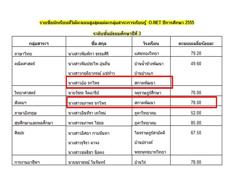 สาระการเรียนรู้ระดับ โรงเรียน ระดับเขต พื้นที่ ระดับประ เทศ ภาษาไทย 42.5047.2045.68 คณิตศาสตร์ 28.7536.9935.77 วิทยาศาสตร์ 29.1339.0037.46 สังคมศึกษาฯ 37.7545.0244.22 สุขศึกษาและพล ศึกษา 56.7557.6754.84 ศิลปศึกษา 52.1953.6952.27 การงานอาชีพฯ 50.2555.1753.85 ภาษาอังกฤษ 27.0336.8936.99 เปรียบเทียบคะแนน O-NET ชั้นประถมศึกษาปี ที่ 6 ปีการศึกษา 2555