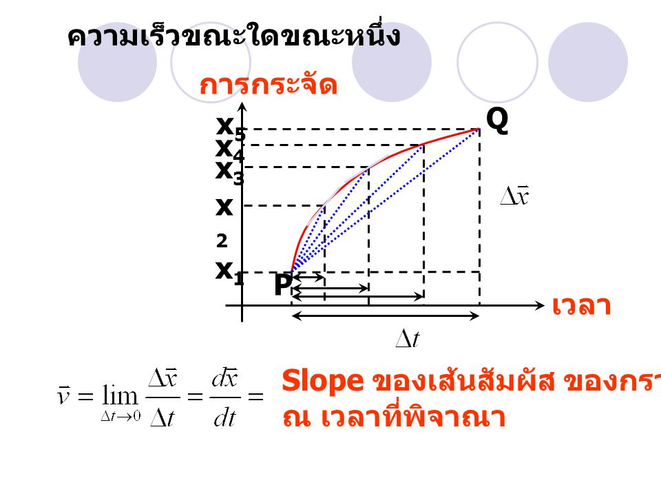 (a) ความเร็วเฉลี่ย (b) ความเร็วขณะใดขณะหนึ่ง t = 2 วินาที (c) ความเร็วขณะใดขณะหนึ่ง t = 3 วินาที (d) ความเร็วขณะใดขณะหนึ่ง t = 2.5 วินาที (e) ความเร็วขณะใดขณะหนึ่ง เมื่ออนุภาค เคลื่อนที่ตรงจุดกึ่งกลางของทางเดิน ระหว่างเวลา t = 2 วินาที และ t = 3 วินาที ตัวอย่าง ตำแหน่งของอนุภาคเคลื่อนที่ตาม แกน ในหน่วยเซนติเมตร มีความสัมพันธ์ ตามสมการ x(t) = 9.75 + 1.50 t 3 โดย t เป็นวินาที ในช่วงเวลา t = 2 ถึง t = 3 จงคำนวณ