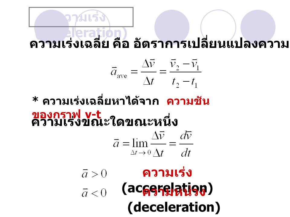 ความเร่ง (Acceleration) ความเร่งเฉลี่ย คือ อัตราการเปลี่ยนแปลงความเร็ว ความเร่งขณะใดขณะหนึ่ง ความเร่ง (accerelation) ความหน่วง (deceleration) * ความเร่งเฉลี่ยหาได้จาก ความชัน ของกราฟ v-t