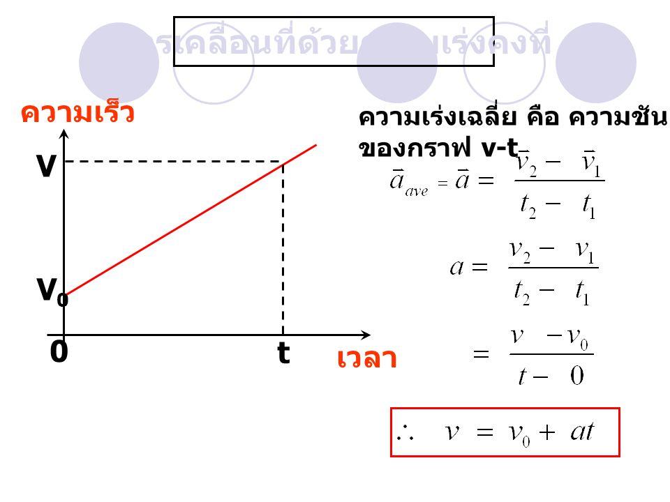 การเคลื่อนที่ด้วยความเร่งคงที่ ความเร็ว เวลา V0V0 V 0 t ความเร่งเฉลี่ย คือ ความชัน ของกราฟ v-t