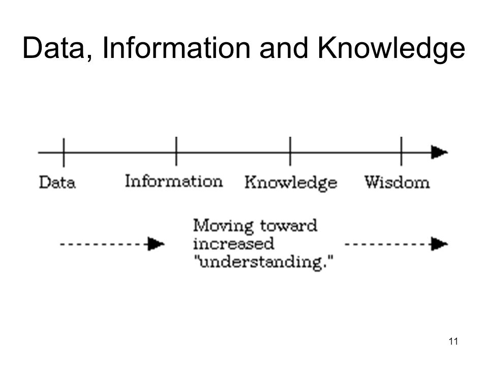 11 Data, Information and Knowledge