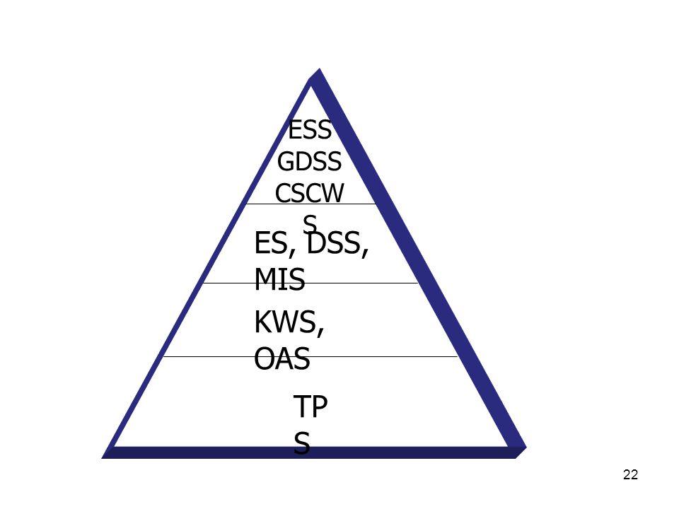 22 ESS GDSS CSCW S ES, DSS, MIS KWS, OAS TP S
