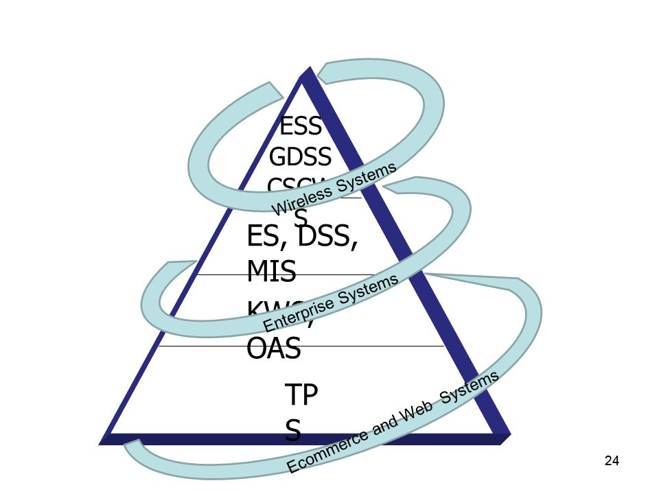 24 ESS GDSS CSCW S ES, DSS, MIS KWS, OAS TP S Wireless Systems Enterprise Systems Ecommerce and Web Systems
