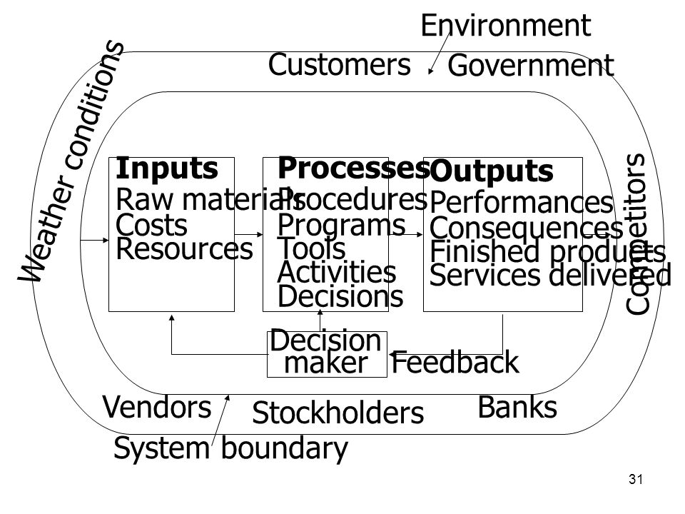 31 Inputs Raw materials Costs Resources Processes Procedures Programs Tools Activities Decisions Outputs Performances Consequences Finished products S