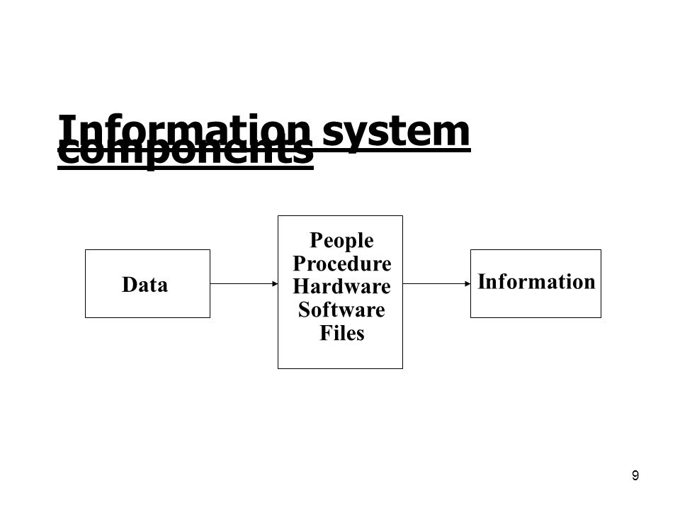 9 Information system components Data People Procedure Hardware Software Files Information