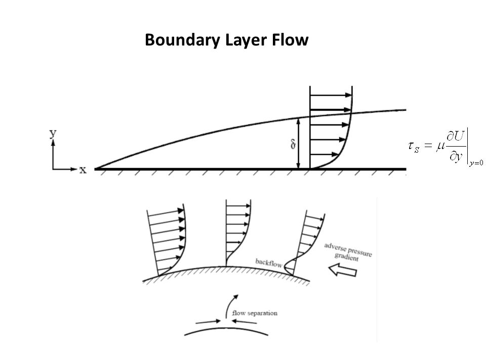 Boundary Layer Flow