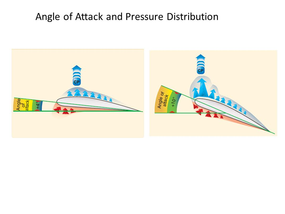 Airfoil Cl & Cd v.s. angle of attack