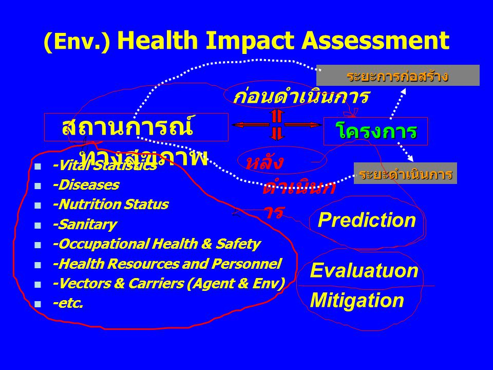 Principle of Assessment  Compilation of baseline data  Identification of impacts  Prediction of the magnitude of the changes of the changes  Determination of the significance of the impacts significance of the impacts