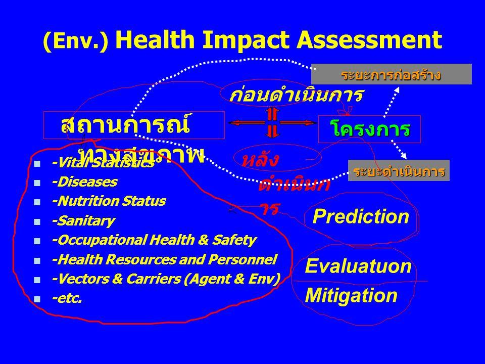 (Env.) Health Impact Assessment สถานการณ์ ทางสุขภาพ ก่อนดำเนินการ หลัง ดำเนินก าร โครงการ n -Vital Statistics n -Diseases n -Nutrition Status n -Sanit