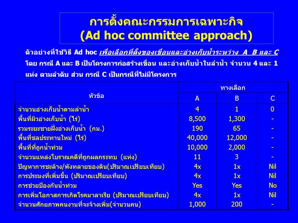 การตั้งคณะกรรมการเฉพาะกิจ (Ad hoc committee approach) ตัวอย่างที่ใช้วิธี Ad hoc เพื่อเลือกที่ตั้งของเขื่อนและอ่างเก็บน้ำระหว่าง A B และ C โดย กรณี A แ