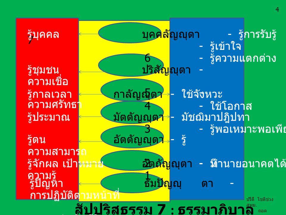 สัปปุริสธรรม 7 : ธรรมาภิบาล 7 รู้บุคคลบุคคลัญญุตา - รู้การรับรู้ - รู้เข้าใจ 6- รู้ความแตกต่าง รู้ชุมชนปริสัญญุตา - ความเชื่อ 5- ความศรัทธา รู้กาลเวลา