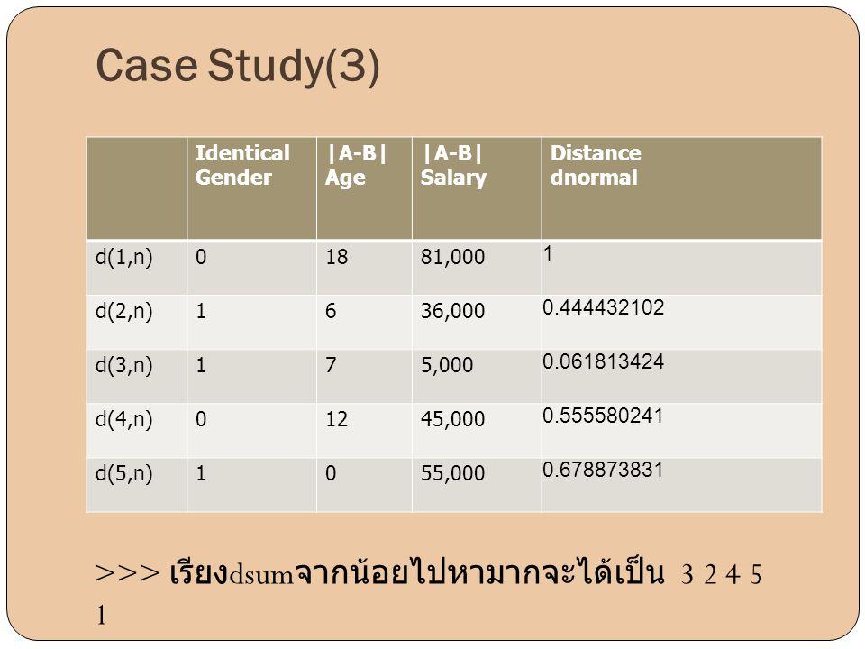 Identical Gender |A-B| Age |A-B| Salary Distance dnormal d(1,n)01881,000 1 d(2,n)1636,000 0.444432102 d(3,n)175,000 0.061813424 d(4,n)01245,000 0.5555