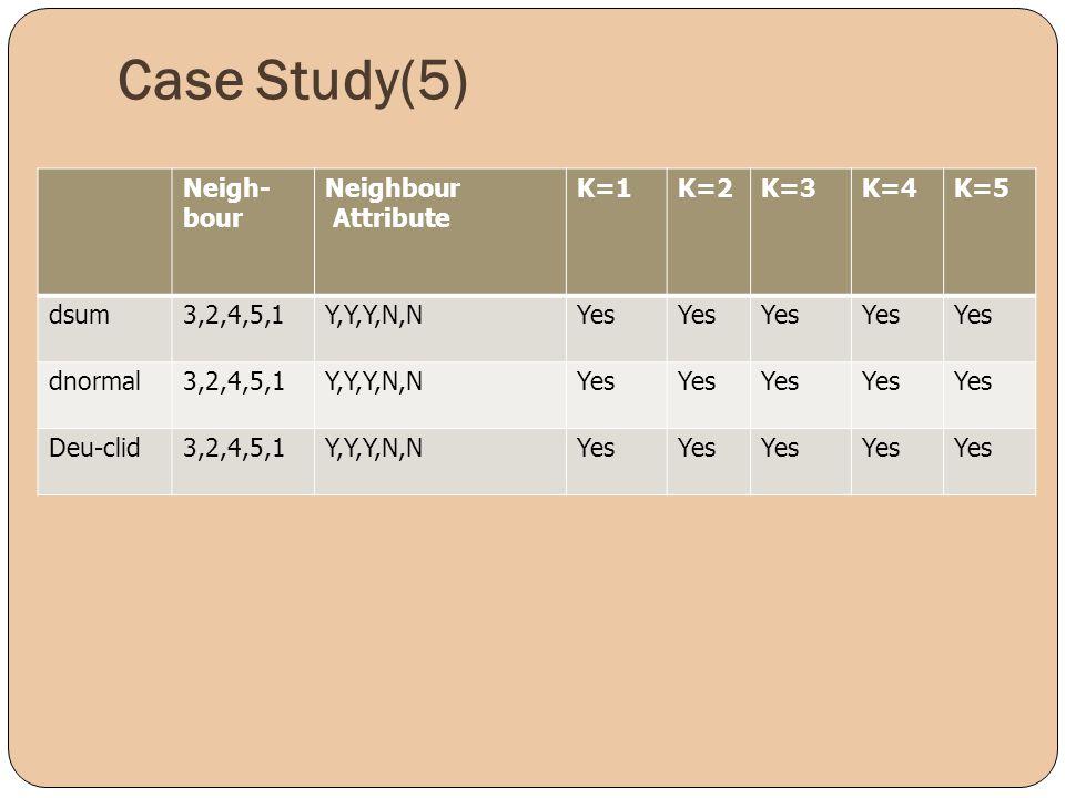Case Study(5) Neigh- bour Neighbour Attribute K=1K=2K=3K=4K=5 dsum3,2,4,5,1Y,Y,Y,N,NYes dnormal3,2,4,5,1Y,Y,Y,N,NYes Deu-clid3,2,4,5,1Y,Y,Y,N,NYes