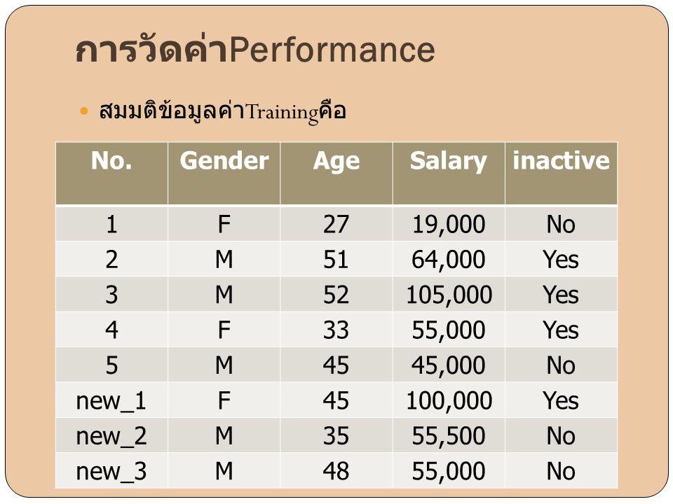 การวัดค่า Performance  สมมติข้อมูลค่า Training คือ No.GenderAgeSalaryinactive 1F2719,000No 2M5164,000Yes 3M52105,000Yes 4F3355,000Yes 5M4545,000No ne