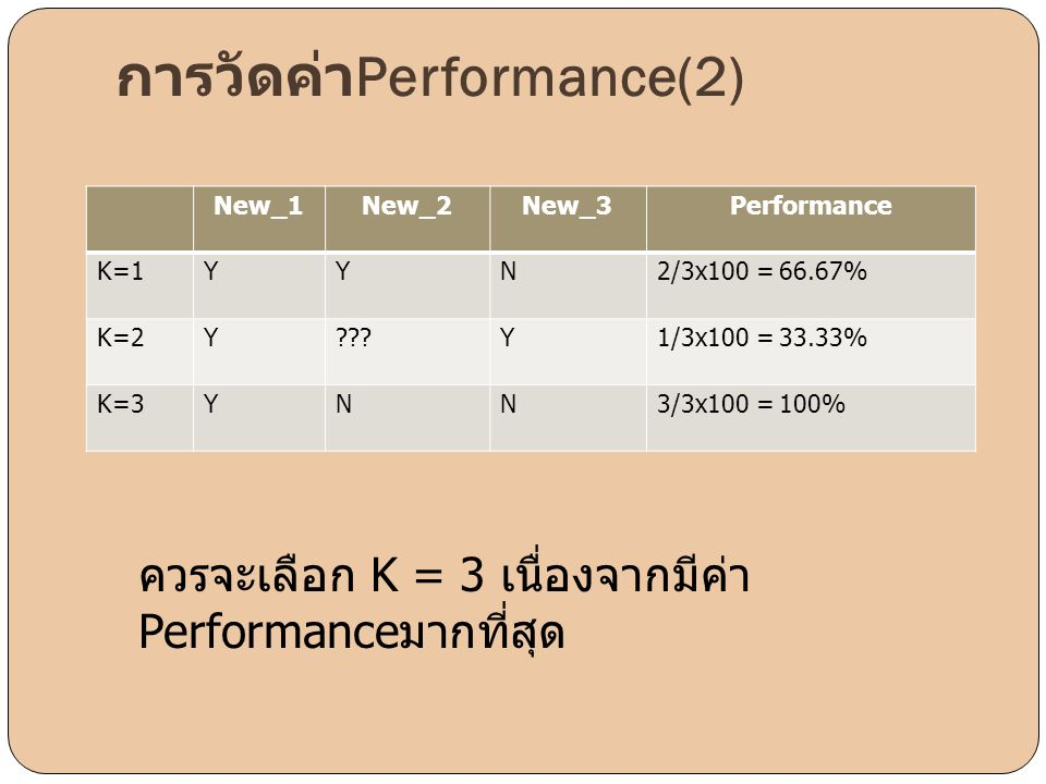 New_1New_2New_3Performance K=1YYN2/3x100 = 66.67% K=2Y???Y1/3x100 = 33.33% K=3YNN3/3x100 = 100% การวัดค่า Performance(2) ควรจะเลือก K = 3 เนื่องจากมีค
