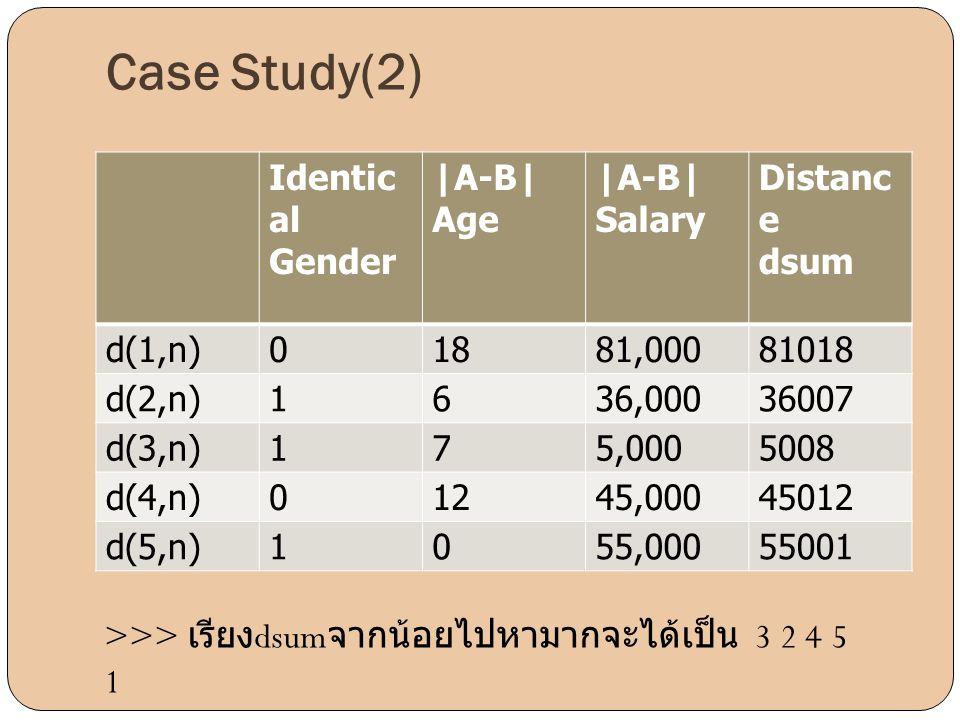 Identic al Gender |A-B| Age |A-B| Salary Distanc e dsum d(1,n)01881,00081018 d(2,n)1636,00036007 d(3,n)175,0005008 d(4,n)01245,00045012 d(5,n)1055,000