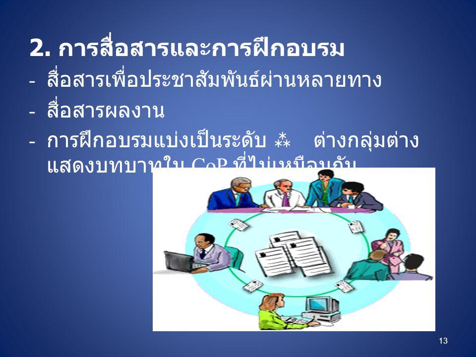 2. การสื่อสารและการฝึกอบรม - สื่อสารเพื่อประชาสัมพันธ์ผ่านหลายทาง - สื่อสารผลงาน - การฝึกอบรมแบ่งเป็นระดับ  ต่างกลุ่มต่าง แสดงบทบาทใน CoP ที่ไม่เหมือ