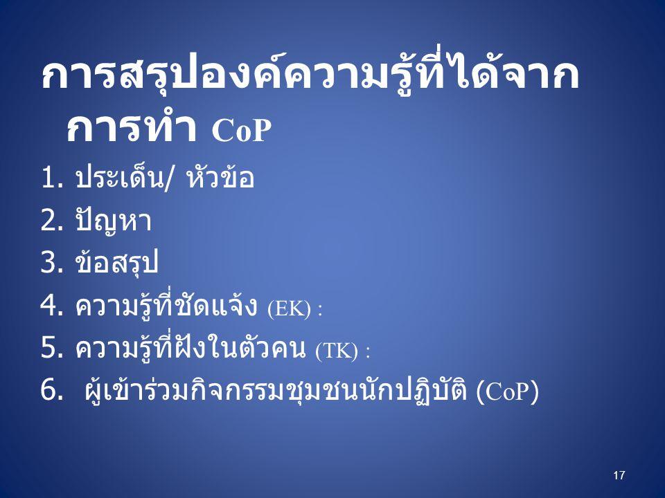 การสรุปองค์ความรู้ที่ได้จาก การทำ CoP 1. ประเด็น / หัวข้อ 2. ปัญหา 3. ข้อสรุป 4. ความรู้ที่ชัดแจ้ง (EK) : 5. ความรู้ที่ฝังในตัวคน (TK) : 6. ผู้เข้าร่ว