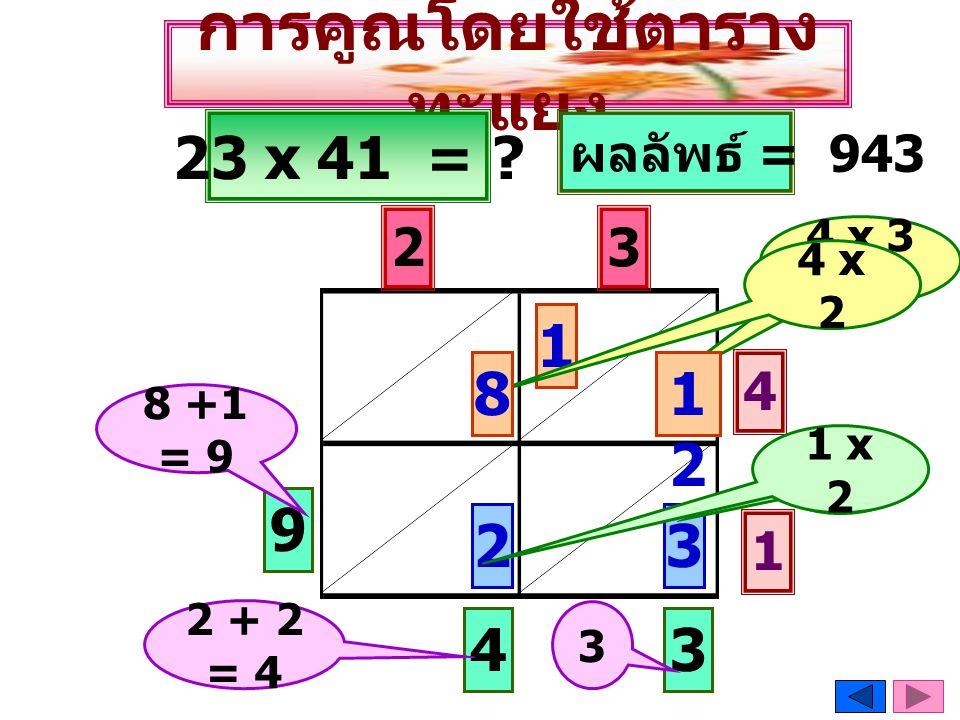 การคูณโดยใช้ตาราง ทะแยง 23 x 41 = ? 3 2 3 4 1 1 x 3 2 1 x 2 2 4 x 3 = 12 1 4 x 2 81212 34 9 ผลลัพธ์ = 943 8 +1 = 9 3 2 + 2 = 4