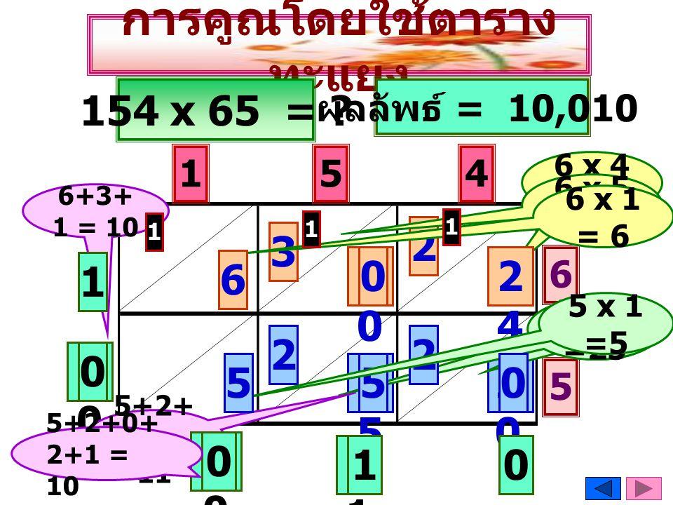 การคูณโดยใช้ตาราง ทะแยง 154 x 65 = ? 2020 5 4 6 5 5 x 4 = 20 2525 5 x 5 =25 4 6 x 4 = 24 2 6 x 5 = 30 3030 2424 01 1010 ผลลัพธ์ = 10,010 6+3+ 1 = 10 5
