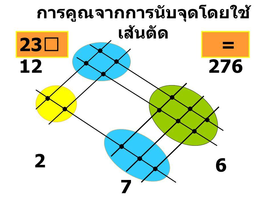 การคูณจากการนับจุดโดยใช้ เส้นตัด 2 23 ⅹ 12 6 7 = 276