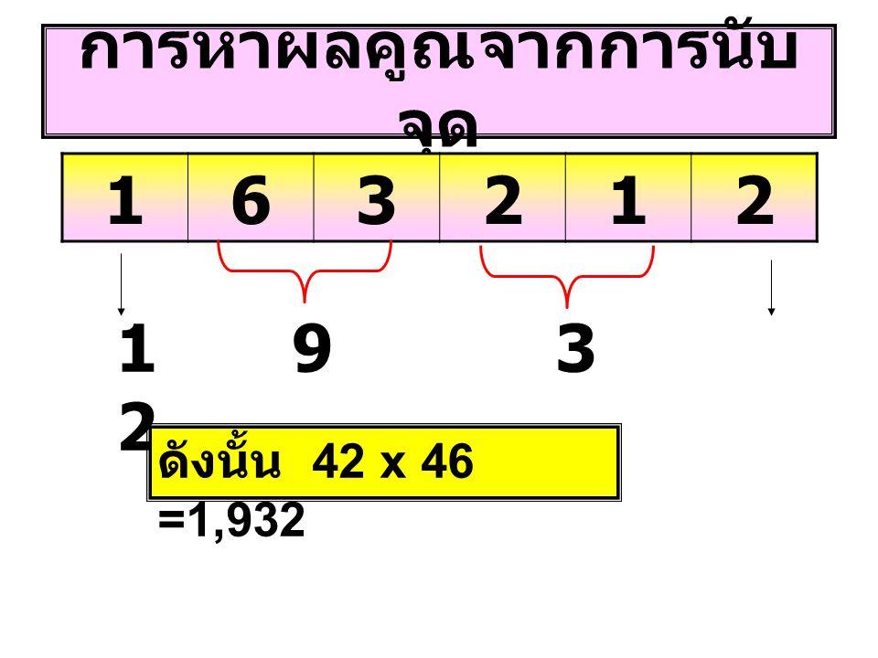 การหาผลคูณจากการนับ จุด 163212 19321932 ดังนั้น 42 x 46 =1,932