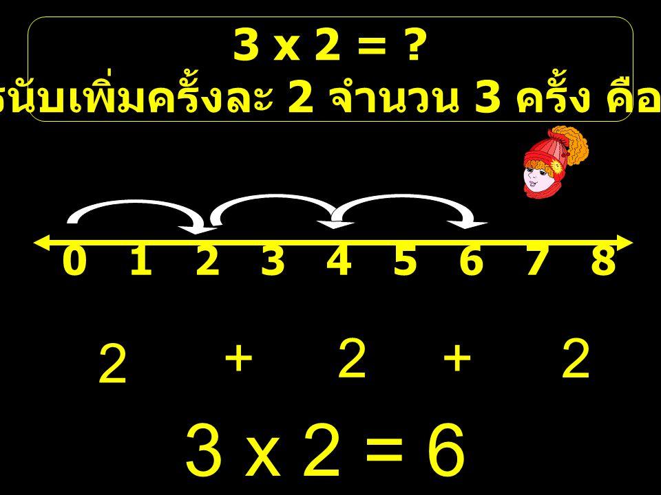 3 x 2 = ? คือการนับเพิ่มครั้งละ 2 จำนวน 3 ครั้ง คือ 2,4,6 012345678012345678 2 ++2 2 3 ⅹ 2 = 6